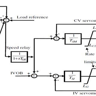 Rich-generation island with PID controller There are