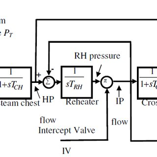 Single reheat tandem-compound steam turbine model TCH
