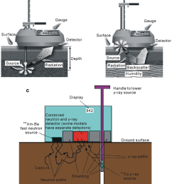direct transmission a and backscatter b modes of nuclear gauges and a [ 850 x 1031 Pixel ]