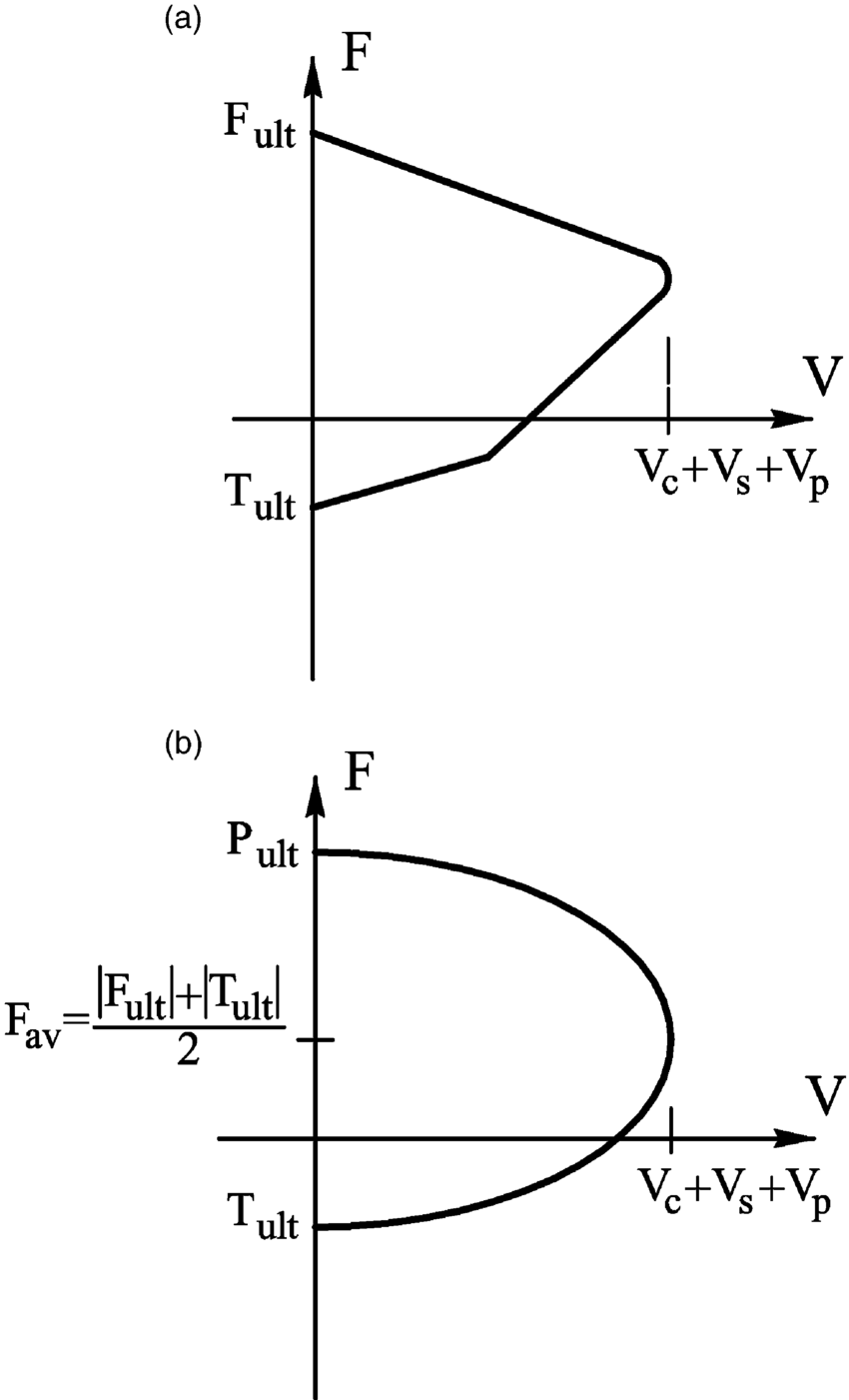 hight resolution of shear strength axial strength interaction diagram a experimental 15