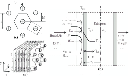 Schematic diagram of flat staggered fin-and tube