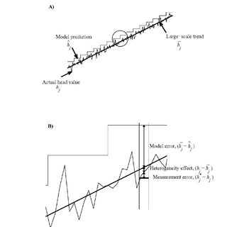 (PDF) A Validation Process for the Groundwater Flow and