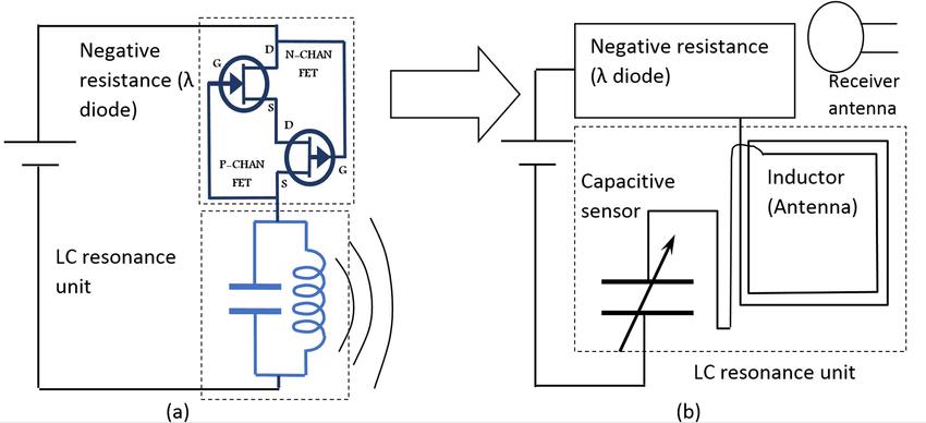 (a) Negative resistance oscillator schematic; (b