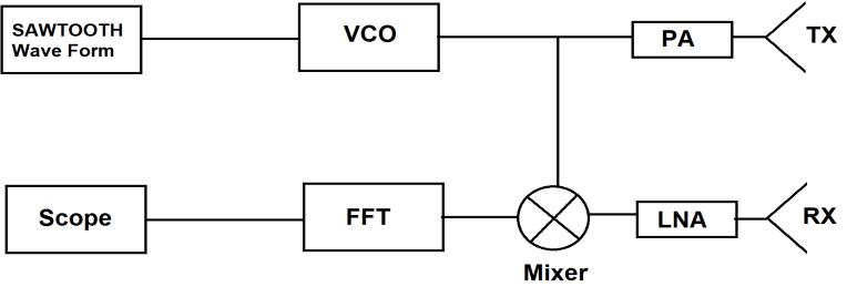 fmcw radar block diagram wiring for 220 volt plug download scientific