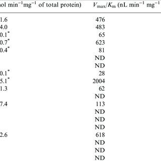 The vitamin K cycle. GGCX, gamma-glutamyl-carboxylase