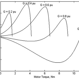 Speed-torque characteristics of the separately excited DC
