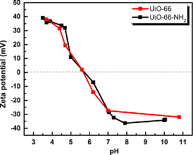 Zeta potential measurements for UiO-66 and UiO-66-NH 2 at