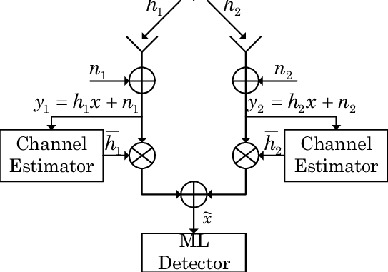 Baseband representation of the MRC technique using two