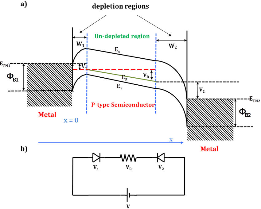 a) Energy band diagram of Back-to-Back Schottky diodes