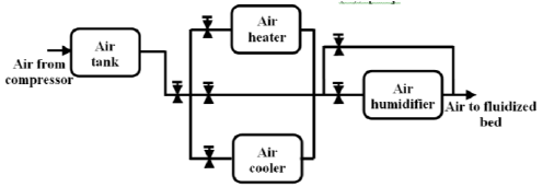 Block diagram of the air processing unit used in the