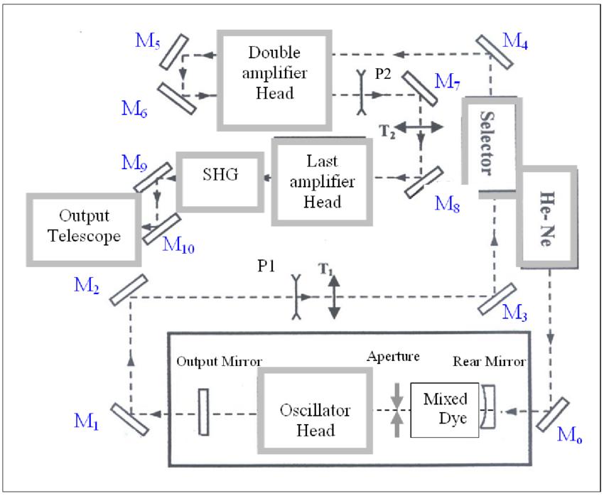 Block diagram of the mode-locked Nd:YAG laser system: M o