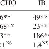 Properties of MDF made with wood fibers, urea-formaldehyde