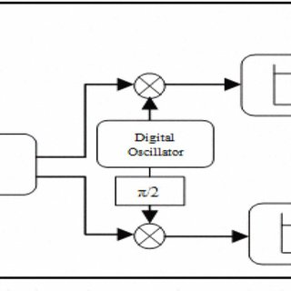 (PDF) Design of triple-mode digital down converter for