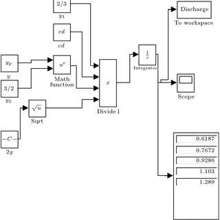 Modèle de la chaîne de transmission sous Matlab/Simulink