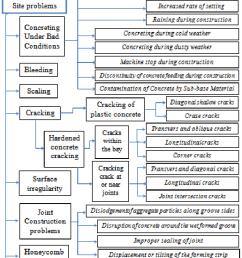 construction problems in rigid pavement diagram p preventive solutions aci224 1r 07  [ 758 x 1121 Pixel ]