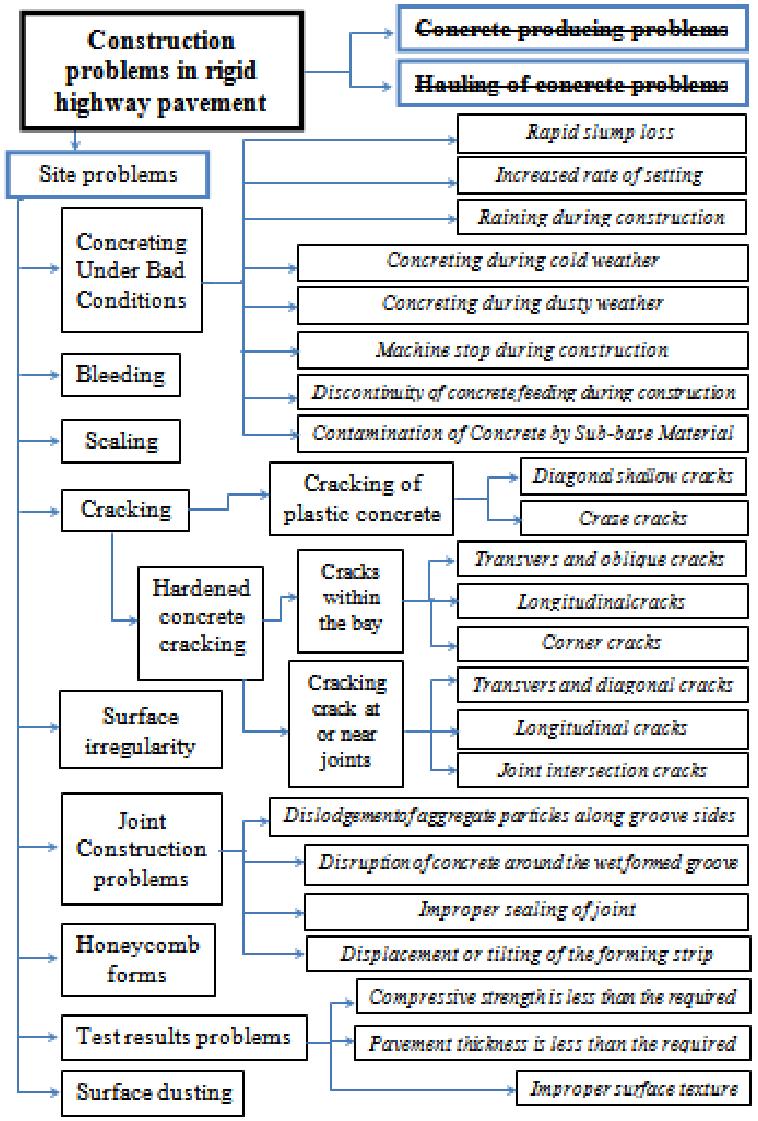 medium resolution of construction problems in rigid pavement diagram p preventive solutions aci224 1r 07