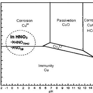 Potentiodynamic polarization curves for copper in 1.0 M