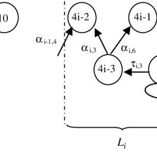 (PDF) Max-Plus algebra modeling for a public transport system