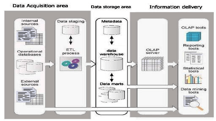 data warehouse architecture diagram with explanation vauxhall combo fuse box download scientific