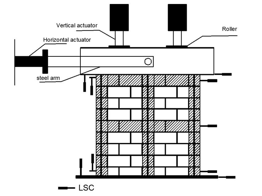 Test setup and instrumentation-horizontally reinforced