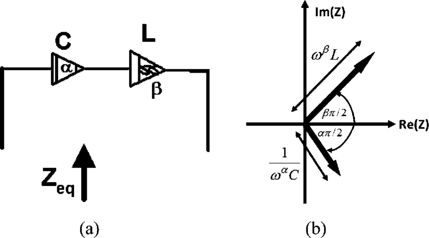 (a) Series connection of L C circuit and (b) its phasor