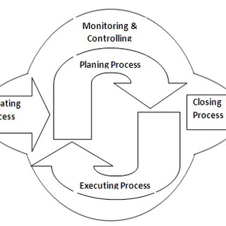 Figure A. The Scrum process: An example of an agile