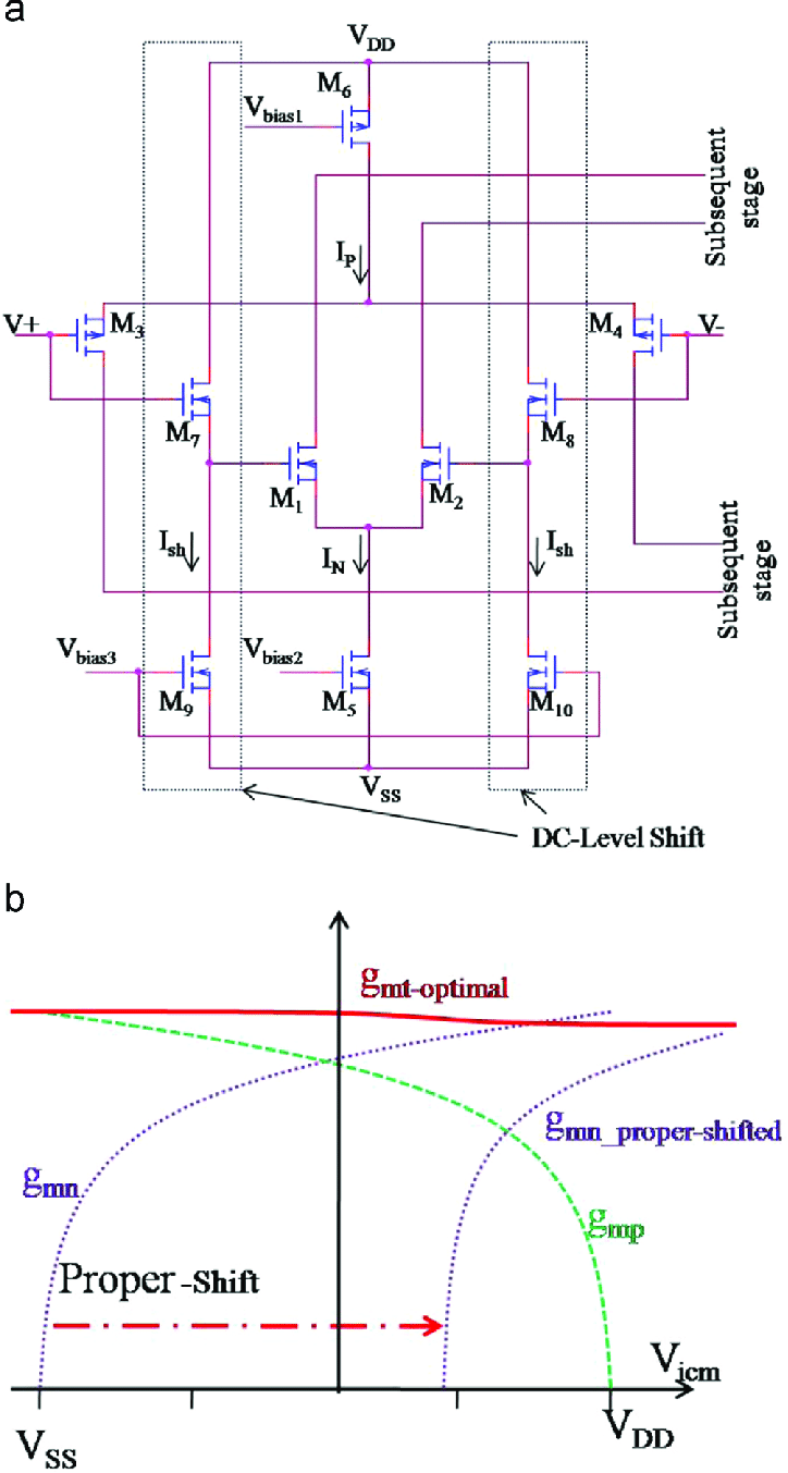 hight resolution of  a n and p differential pairs with dc level shift circuit b