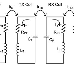Schematic of the conceptual resonant coupled wireless