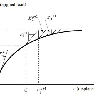 a) Incremental-Iterative Technique, b) Full Newton-Raphson