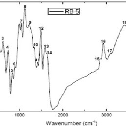 Schematic flow diagram of nanofiltration-membrane