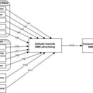 (PDF) A COMPREHENSIVE MODEL OF FACTORS INFLUENCING