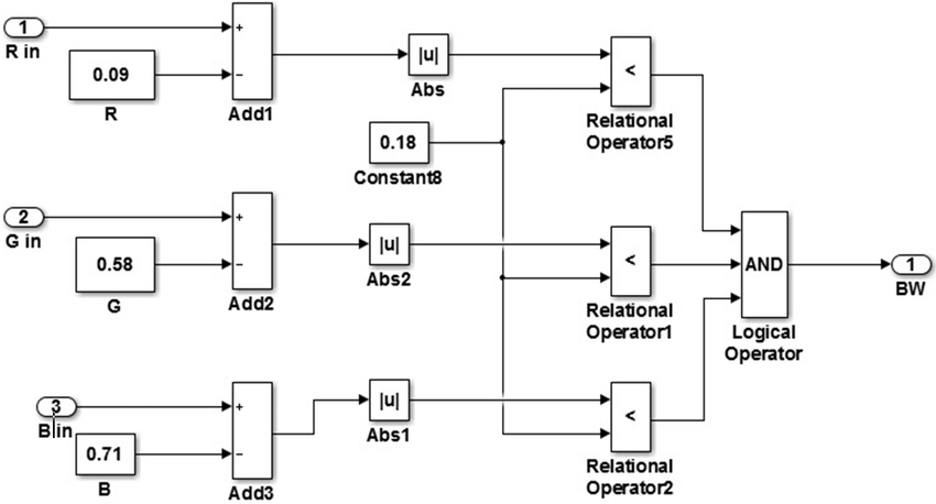 Simulink block diagram of the vision algorithm based on