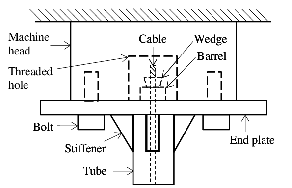 End plate bolting arrangement for testing of cable-in-tube