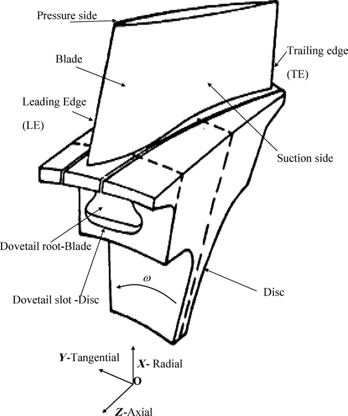 Bladed-disc rotor section of a typical aeroengine