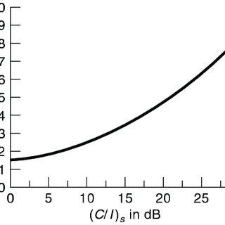 Reentrant coaxial cavity resonators: (a) capacitively