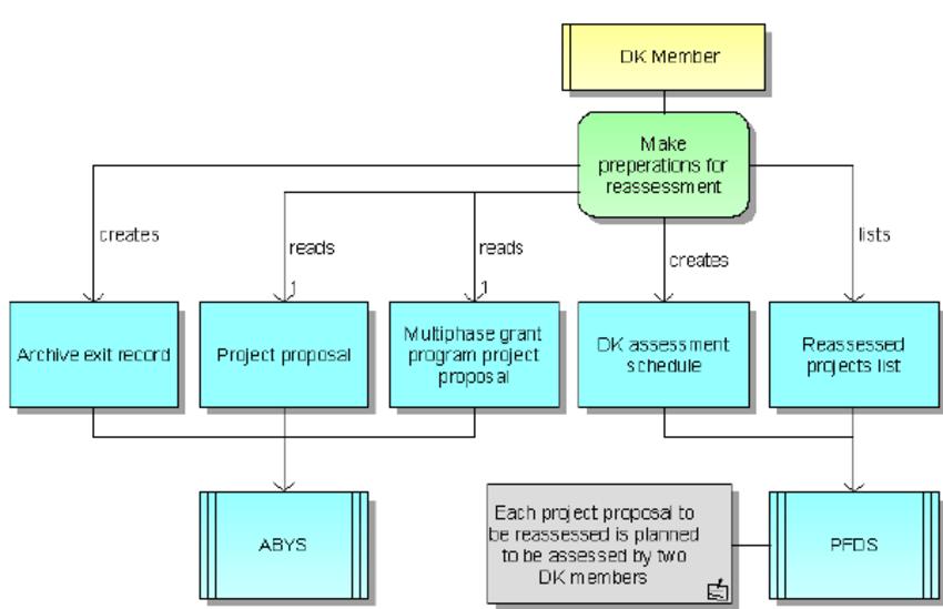 Example Function Allocation Diagram Download Scientific