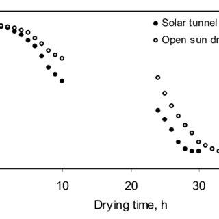 (PDF) Güneş enerjili tünel tipi kurutucu ile elmanın