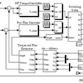 Maximum torque density AFIR-S and TORUS-S vs. air gap