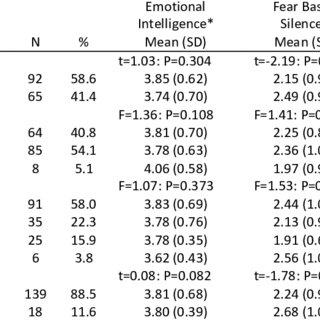 (PDF) Emotional Inteligence, Fear Based Silence and Trust