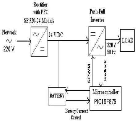 Block schema of realized microcontroller-based single