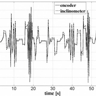 (PDF) Modeling of an accelerometer-based inclinometer by