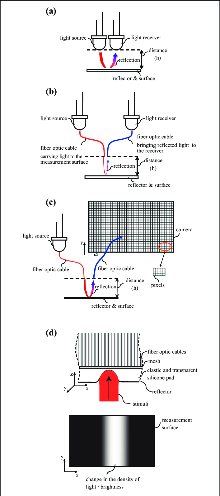 hight resolution of change in the light intensity illuminance when there is a stimulus download scientific diagram