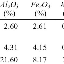 The energy balance of serial flow pre-calcination four