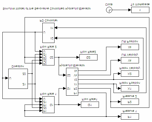 Figure 3 Simulink ® model of the e lectrohydraulic