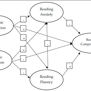 (PDF) Relationships among Fourth Graders' Reading Anxiety
