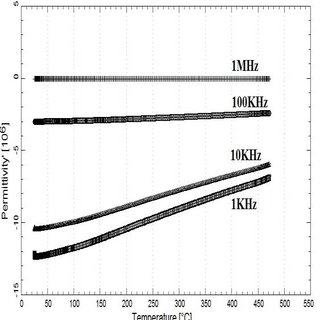 APA graphs of the temperature-dependent change in