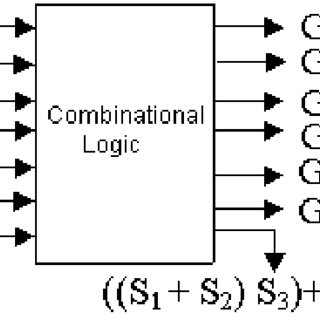 3.5. Combinational logic for BCD adder with appropriate