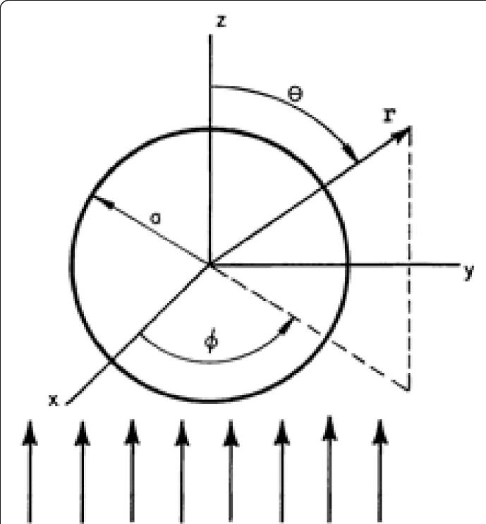 CCM Sphere having radius 'a' and spherical polar