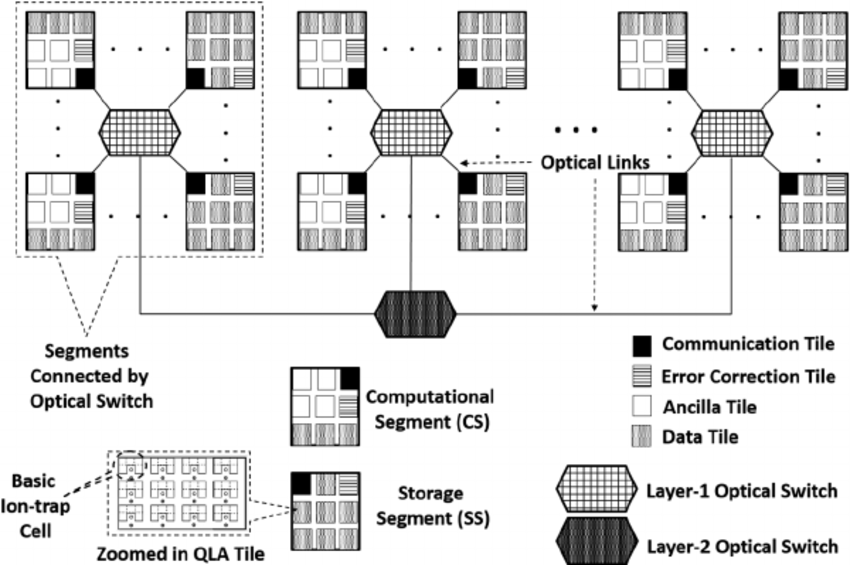 Overview of the reconfigurable quantum computer
