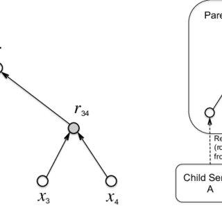 (PDF) Keyless signature infrastructure and PKI: hash-tree